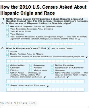 are hispanics a race or an identity Hispanic vs latino: what's the difference this identity will unite it is somewhat race specific latinos are people of any race from countries in the.