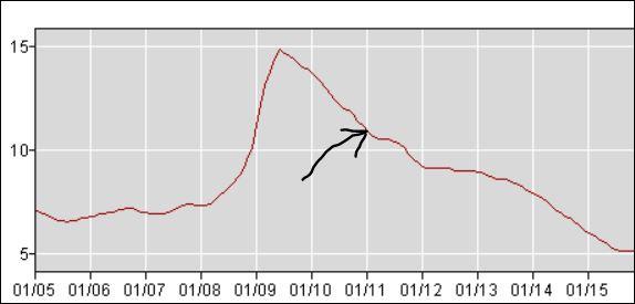 Michigan hits lowest unemployment rate since 2001 detroit grand rapids sales credit find a - Michigan unemployment office ...