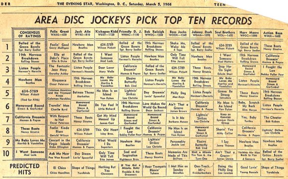 Weekly top 40 song charts for years past funk american