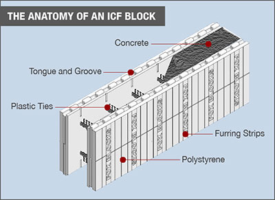 Icf insulated concrete forms las vegas pahrump for Insulated concrete form house