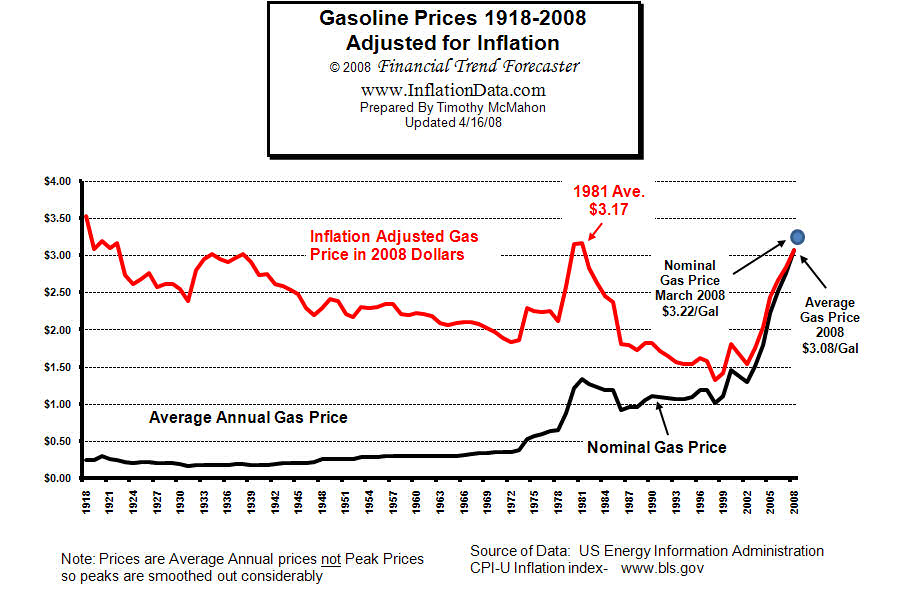 gas prices chart. Gasoline Price Chart