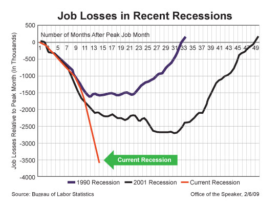 Recessions Compared 1980s To 2000s