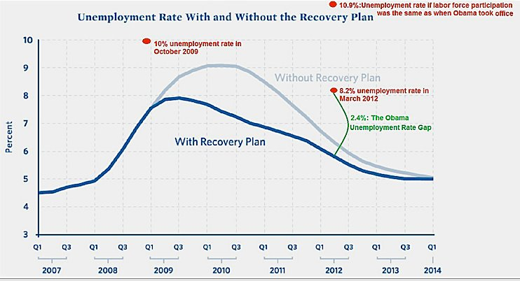 unemployment rate projections