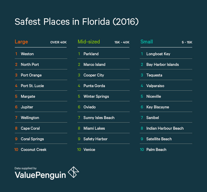 North port rated the second safest city in florida punta for Best small cities to live in florida