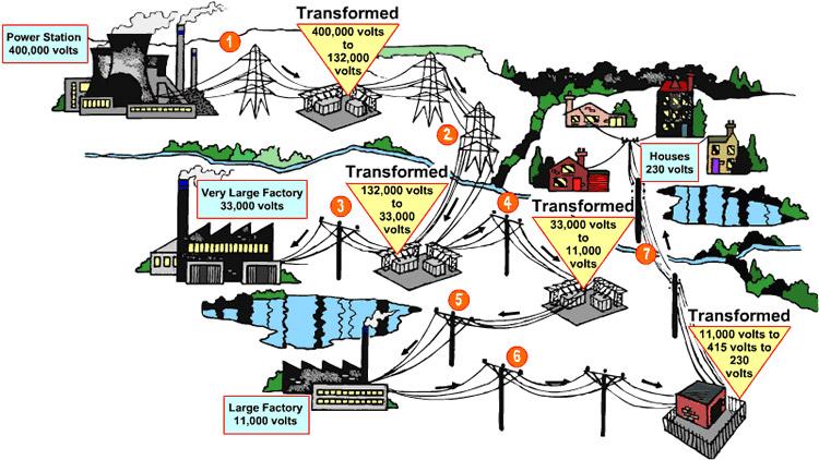 high voltage transmission lines safe distance pdf