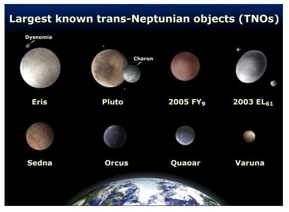 dwarf planets and their locations - photo #15