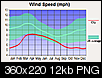 Why does the city-data wind graph show Reno as being LESS windy than the U.S. on average?-wndq15427.png