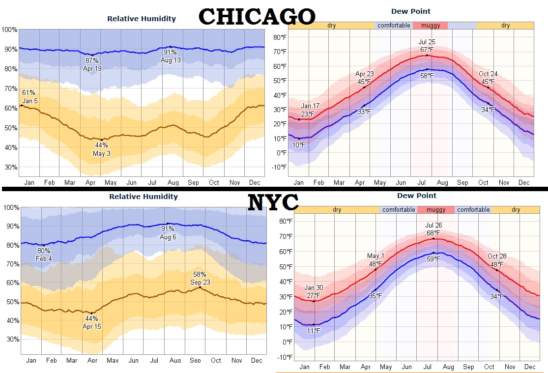 Worse Heat In The Summer New York City Or Chicago Averages - Chicago weather averages