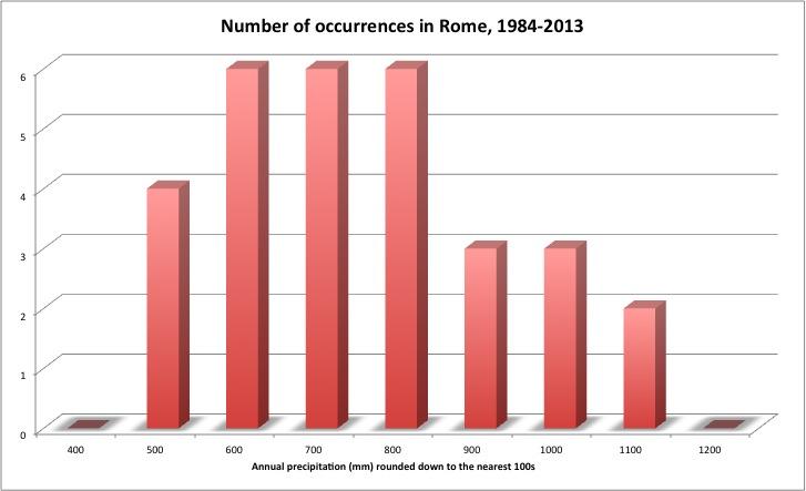 Erratic Rainfall Patterns Annualrainrome ...