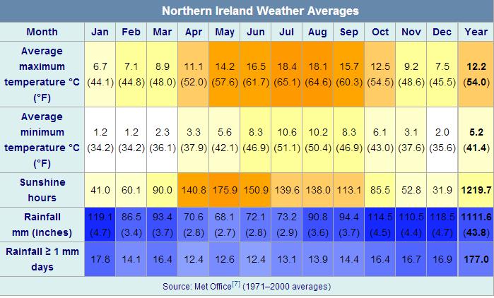 climate battle northern ireland vs scotland snowy warm. Black Bedroom Furniture Sets. Home Design Ideas