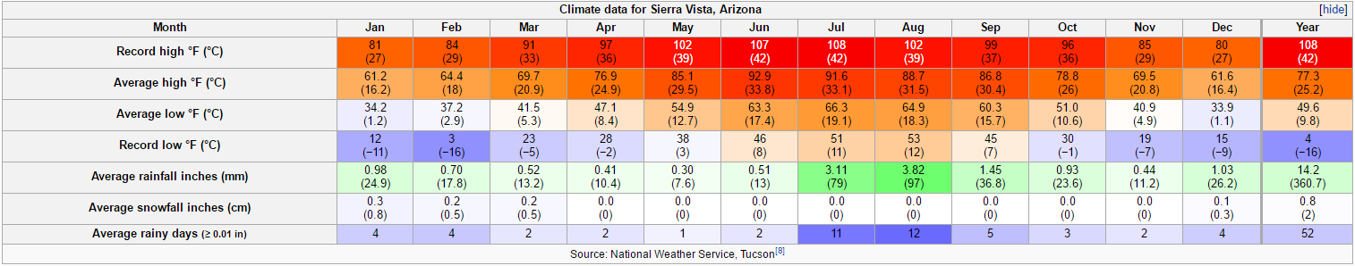 Rate The Climate Sierra Vista Arizona Snow Hot Average - Average winter temperature in arizona