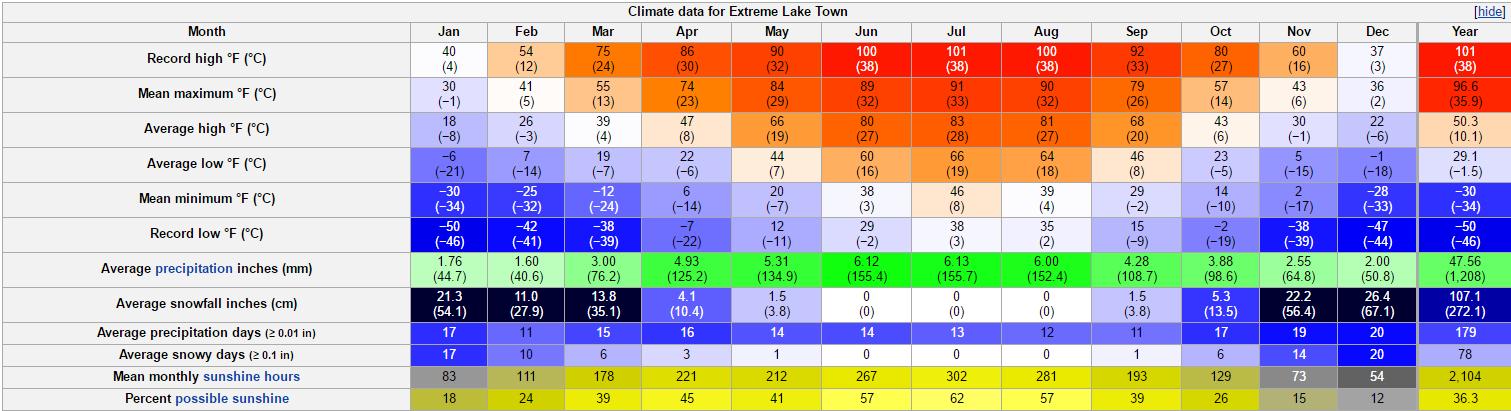City-Data Weather Forum's Average Dream Climate - Round 3