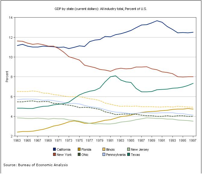 Share Of Us Economy By 2009 Top 8 States Ca Tx Ny Fl Il Pa Nj Oh 1963 1997