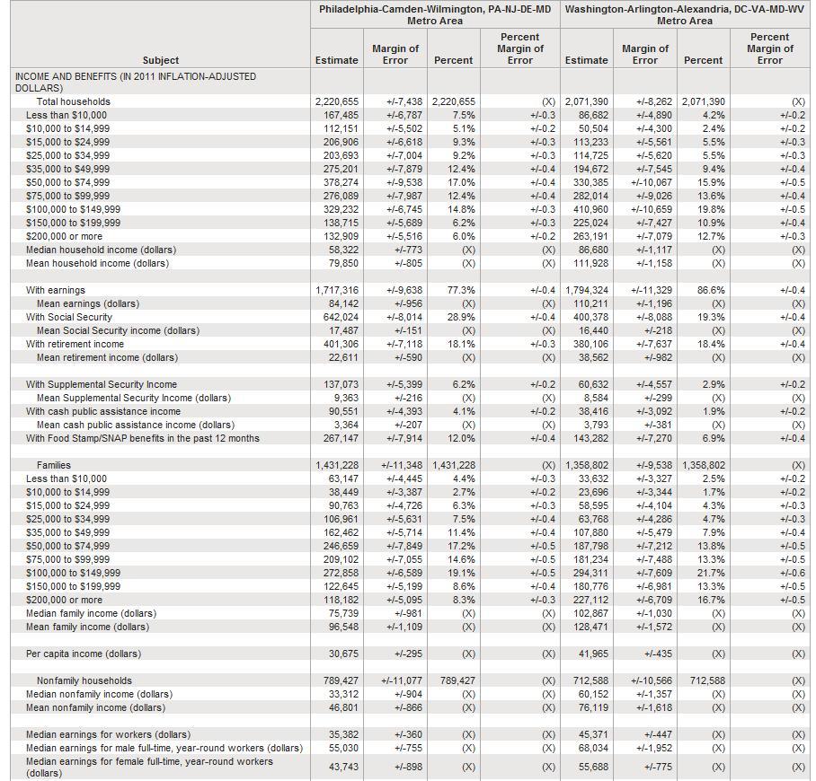 philly vs dc cost of living comparison salary metropolitan highest city vs city page 6. Black Bedroom Furniture Sets. Home Design Ideas