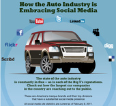 Automotive Social Media Marketing Infographics