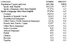 Languages - North Dakota