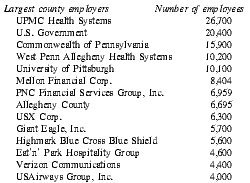 Pittsburgh: Economy - Major Industries and Commercial Activity