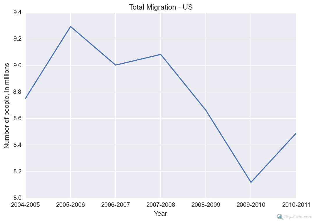 Total migration in US in 2005-2011
