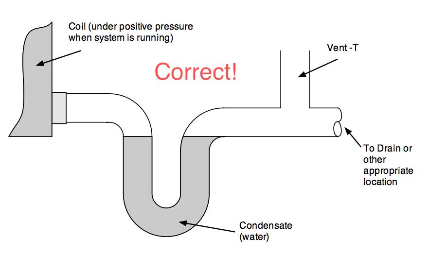 Ac Condensate Drain Vent Blowing Cold Air In Attic