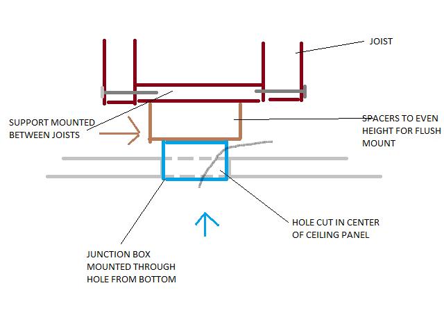 Installing Flush Mount Llight Fixture Into Drop Ceiling Light Png
